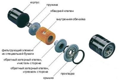 Разборный масляный фильтр ваз
